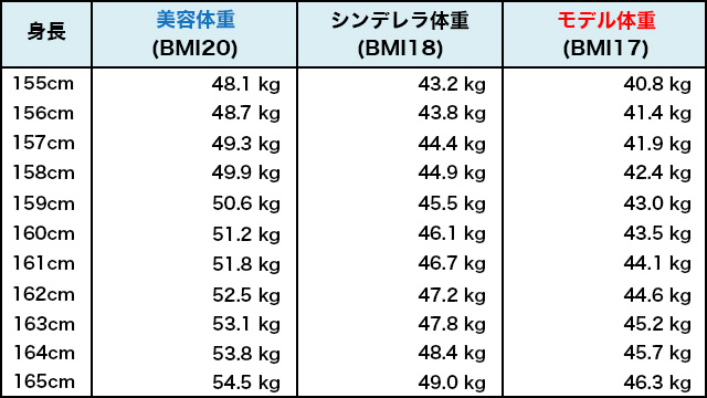 センチ 標準 体重 162 162cmで体重の標準と理想は何kg?女性編を紹介!!